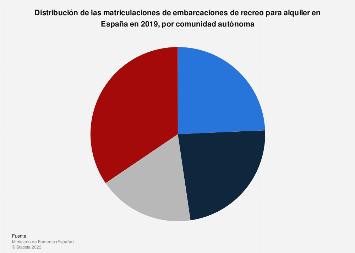 Chárter náutico: matriculaciones de embarcaciones de recreo por CC. AA. España 2017