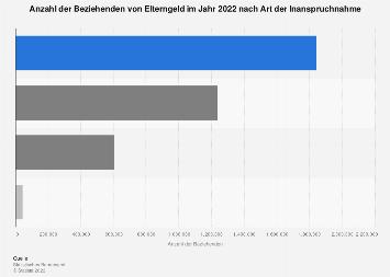 Beziehende von Elterngeld in Deutschland nach Art der Inanspruchnahme 2017