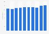 Market size telecommunications sector Japan FY 2011-2016