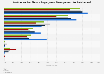 Sorgen beim Gebrauchtwagenkauf in Deutschland in 2017