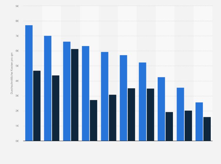 Durchschnittliche Kosten pro Quadratmeter in Hotels und ...