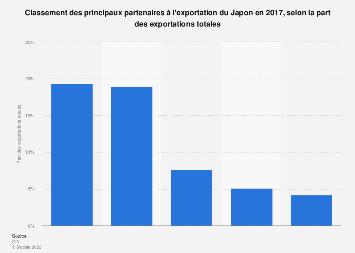 Partenaires à l'exportation du Japon en part des exportations totales 2016