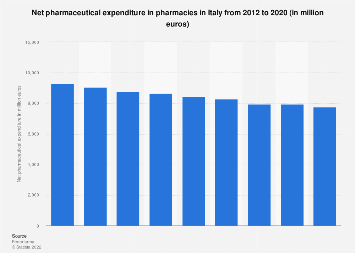 Italy: net pharmaceutical expenditure in Italy 2012-2018