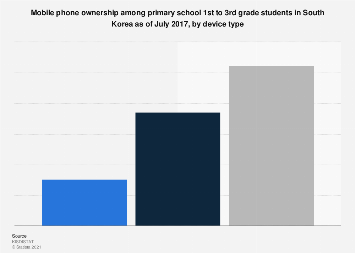 Primary school 1-3 grades cell phone ownership South Korea 2016, by device