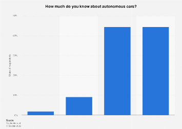 Survey on knowledge about autonomous cars in Denmark 2017, by degree