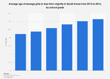 Agree, rather rates worldwide virginity opinion useful congratulate