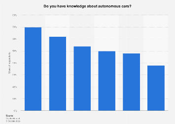 Survey on knowledge about autonomous cars in Denmark 2017, by age