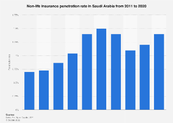 Non-life insurance penetration rate in Saudi Arabia 2011-2016