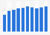 Sales volume of jet kerosene in Norway 2009-2017