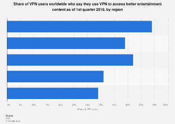 VPN usage for better media content 2017, by region