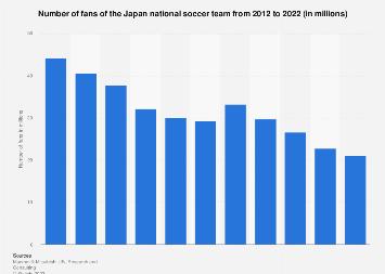 Number of Japan national football team fans 2009-2017