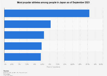 Most popular athletes Japan 2017