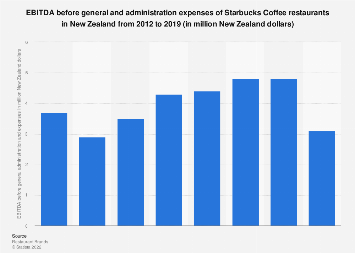 EBITDA before G&A of Starbucks Coffee stores New Zealand 2012-2019