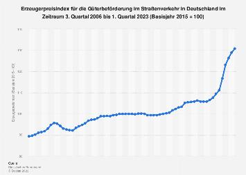 Erzeugerpreisindex für Güterbeförderung im Straßenverkehr in Deutschland Q4 2018