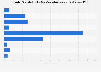 Global formal education levels of software developers 2017