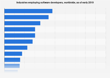 Global software developers employment in industries 2017