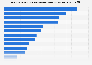 Most widely utilized programming languages among developers worldwide 2017