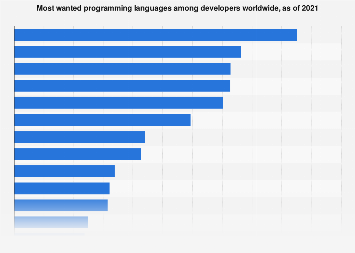 Globally sought-after programming languages among software developers 2017