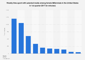 Time female Millennials spent with media in the U.S. Q1 2017