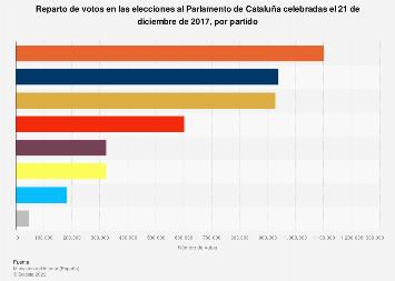 Elecciones catalanas del 21-D de 2017: reparto de votos por partido