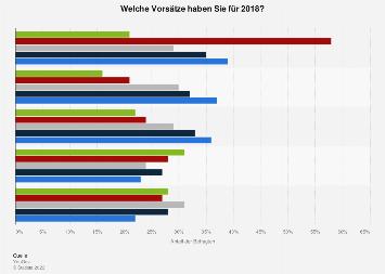 Umfrage zu den guten Vorsätzen für das neue Jahr 2018 in Deutschland (nach Alter)