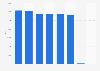 Anzahl der UMTS-Basisstationen in Deutschland bis 2016