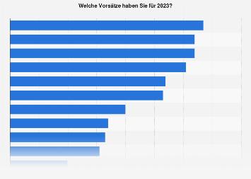 Umfrage zu den guten Vorsätzen für das neue Jahr 2018 in Deutschland