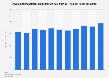 Private pharmaceutical expenditure in Italy 2011-2018