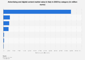 Italy: advertising and digital content market value 2016, by category