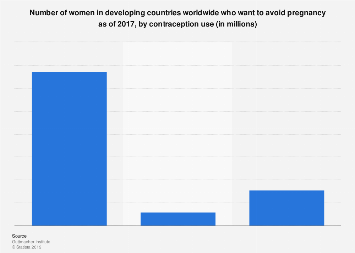 Women in developing countries who want to avoid pregnancy 2017, by contraception use