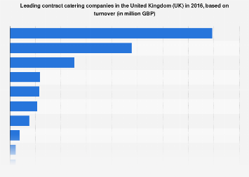 Leading contract catering companies in the United Kingdom (UK) 2016, by turnover