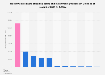 Monthly active users of leading dating and matchmaking websites in China 2016