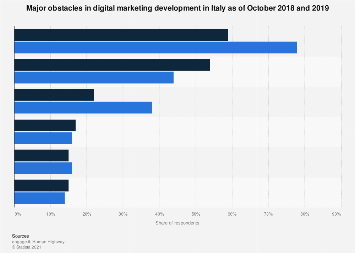 Italy: major obstacles in digital marketing development in 2017