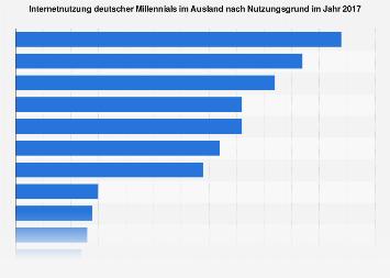 Nutzungsgründe des Internets deutscher Millennials im Ausland 2017