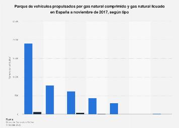 Parque de vehículos de gas natural comprimido y gas natural licuado España 2017
