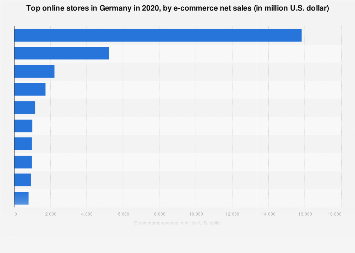 Forecast: leading online shops by revenue in Germany 2017