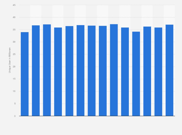 ebay kleinanzeigen statistik
