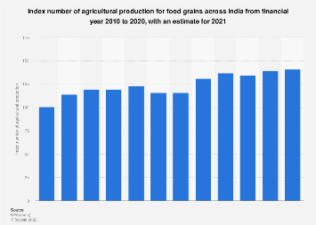 Index number of agricultural production for food grains in India FY 2010- FY 2016
