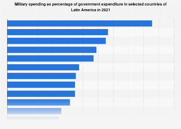 LatAm: military spending as share of govt. expenditure 2016, by country