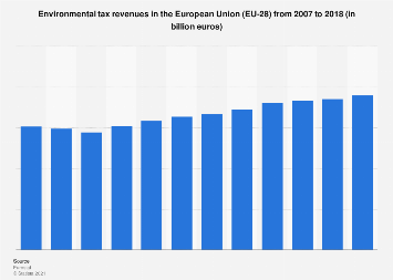 Environmental taxes in the united kingdom