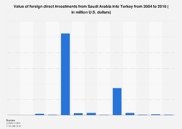 Value of Saudi Arabia FDI into Turkey 2004-2016