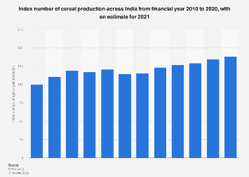 Index number of agricultural production for cereals in India FY 2010- FY 2016