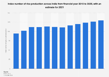 Index number of agricultural production for rice in India FY 2010- FY 2017