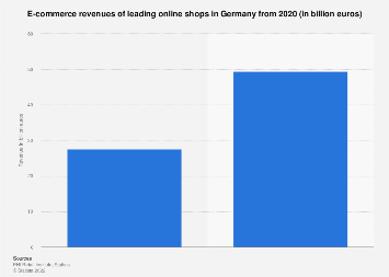 Revenues of leading online shops in Germany 2013-2016
