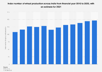 Index number of agricultural production for wheat in India FY 2010- FY 2017