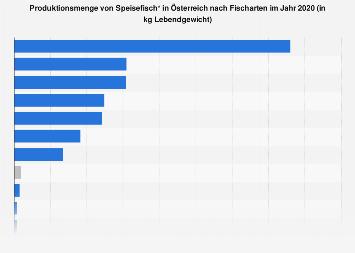 Produktion von Speisefisch in Österreich nach Fischarten 2017