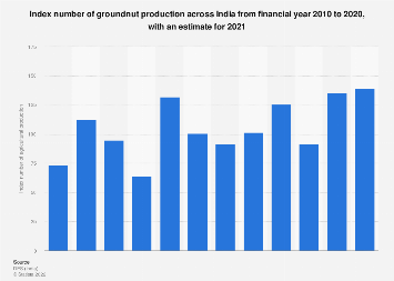 Index number of agricultural production for groundnuts in India FY 2010- FY 2017