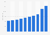 Revenues of online retailer OTTO 2002-2018