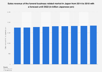 Funeral business market size in Japan 2014-2018