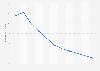 Taux de chômage au Portugal 2012-2022